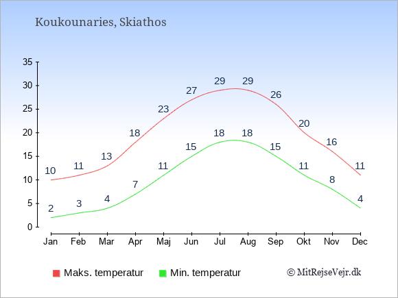 Gennemsnitlige temperaturer i Koukounaries -nat og dag: Januar 2,10. Februar 3,11. Marts 4,13. April 7,18. Maj 11,23. Juni 15,27. Juli 18,29. August 18,29. September 15,26. Oktober 11,20. November 8,16. December 4,11.