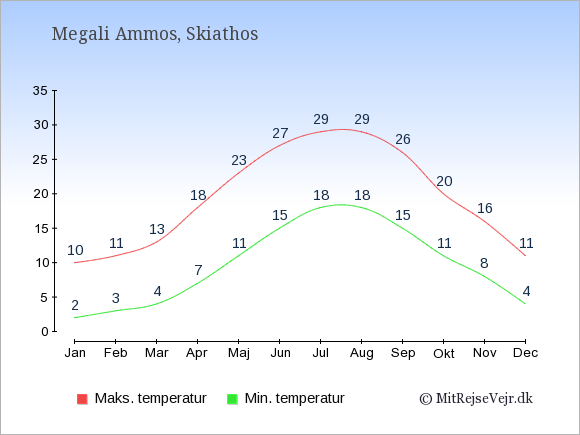 Gennemsnitlige temperaturer i Megali Ammos -nat og dag: Januar:2,10. Februar:3,11. Marts:4,13. April:7,18. Maj:11,23. Juni:15,27. Juli:18,29. August:18,29. September:15,26. Oktober:11,20. November:8,16. December:4,11.