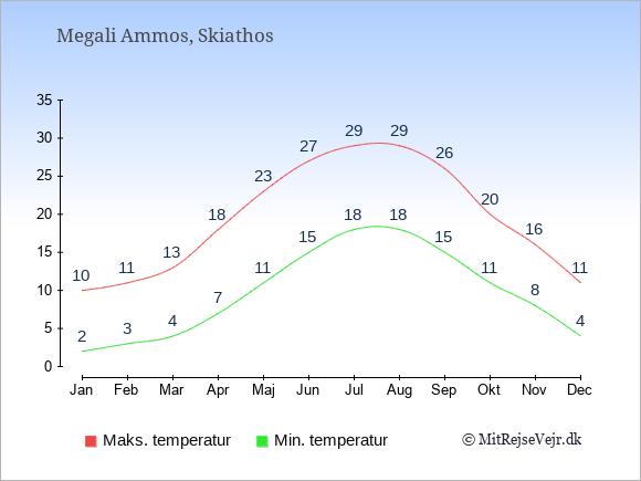Gennemsnitlige temperaturer i Megali Ammos -nat og dag: Januar 2,10. Februar 3,11. Marts 4,13. April 7,18. Maj 11,23. Juni 15,27. Juli 18,29. August 18,29. September 15,26. Oktober 11,20. November 8,16. December 4,11.