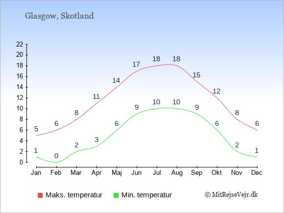 Kystklima i Glasgow giver milde vintre.