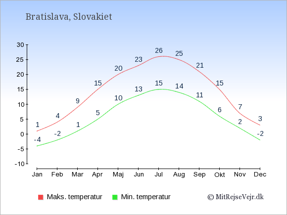 Gennemsnitlige temperaturer i Slovakiet -nat og dag: Januar -4;1. Februar -2;4. Marts 1;9. April 5;15. Maj 10;20. Juni 13;23. Juli 15;26. August 14;25. September 11;21. Oktober 6;15. November 2;7. December -2;3.