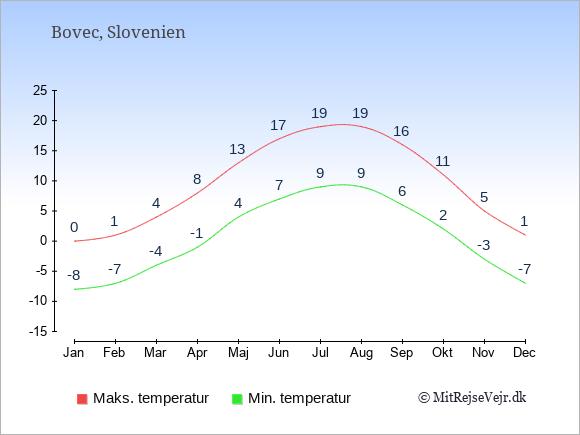Gennemsnitlige temperaturer i Bovec -nat og dag: Januar -8;0. Februar -7;1. Marts -4;4. April -1;8. Maj 4;13. Juni 7;17. Juli 9;19. August 9;19. September 6;16. Oktober 2;11. November -3;5. December -7;1.