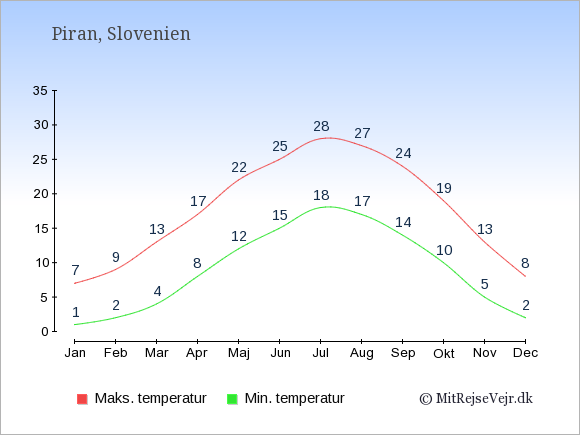Gennemsnitlige temperaturer i Piran -nat og dag: Januar 1;7. Februar 2;9. Marts 4;13. April 8;17. Maj 12;22. Juni 15;25. Juli 18;28. August 17;27. September 14;24. Oktober 10;19. November 5;13. December 2;8.