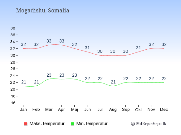 Gennemsnitlige temperaturer i Somalia -nat og dag: Januar 21,32. Februar 21,32. Marts 23,33. April 23,33. Maj 23,32. Juni 22,31. Juli 22,30. August 21,30. September 22,30. Oktober 22,31. November 22,32. December 22,32.