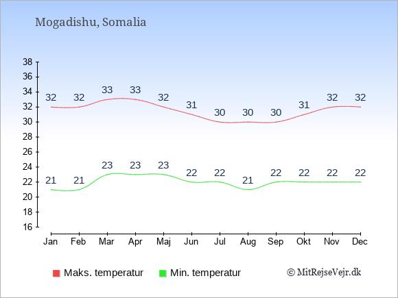 Temperaturer i Somalia -dag og nat.