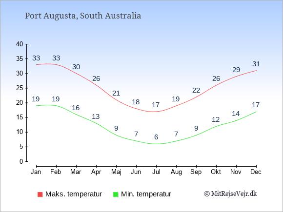 Gennemsnitlige temperaturer i Port Augusta -nat og dag: Januar 19;33. Februar 19;33. Marts 16;30. April 13;26. Maj 9;21. Juni 7;18. Juli 6;17. August 7;19. September 9;22. Oktober 12;26. November 14;29. December 17;31.