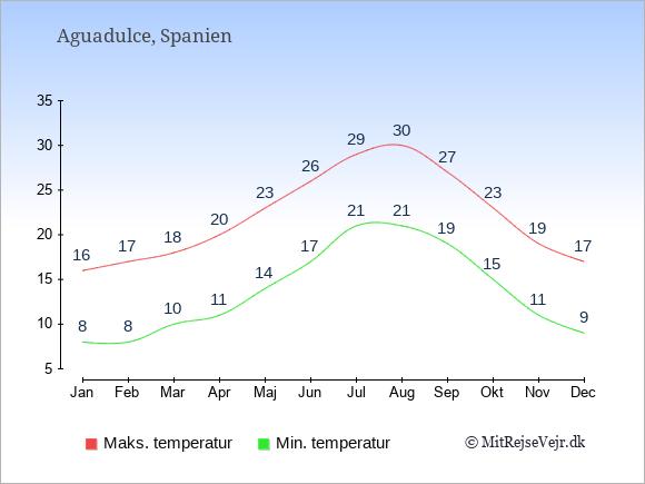 Gennemsnitlige temperaturer i Aguadulce -nat og dag: Januar 8;16. Februar 8;17. Marts 10;18. April 11;20. Maj 14;23. Juni 17;26. Juli 21;29. August 21;30. September 19;27. Oktober 15;23. November 11;19. December 9;17.