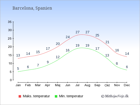 Gennemsnitlige temperaturer i Barcelona -nat og dag: Januar 5,13. Februar 6,14. Marts 7,15. April 9,17. Maj 12,20. Juni 16,24. Juli 19,27. August 19,27. September 17,25. Oktober 13,21. November 8,16. December 6,14.