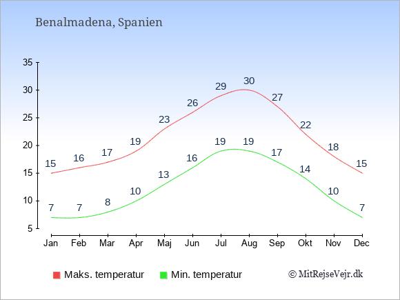 Gennemsnitlige temperaturer i Benalmadena -nat og dag: Januar 7,15. Februar 7,16. Marts 8,17. April 10,19. Maj 13,23. Juni 16,26. Juli 19,29. August 19,30. September 17,27. Oktober 14,22. November 10,18. December 7,15.