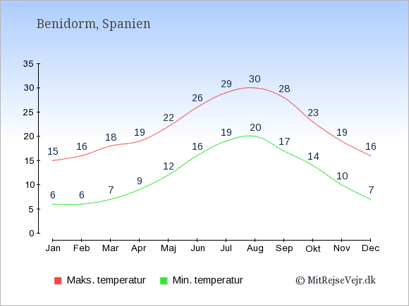 Gennemsnitlige temperaturer i Benidorm -nat og dag: Januar 6;15. Februar 6;16. Marts 7;18. April 9;19. Maj 12;22. Juni 16;26. Juli 19;29. August 20;30. September 17;28. Oktober 14;23. November 10;19. December 7;16.