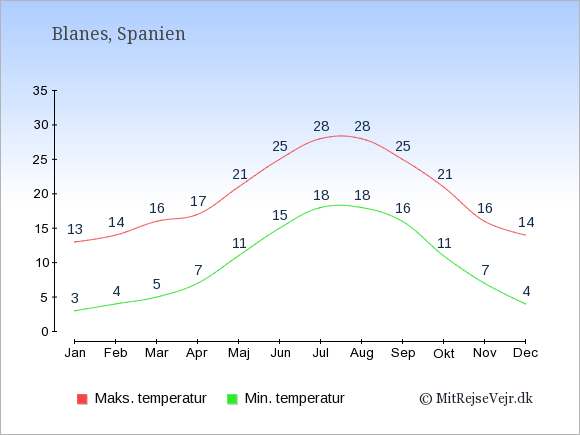 Gennemsnitlige temperaturer i Blanes -nat og dag: Januar 3;13. Februar 4;14. Marts 5;16. April 7;17. Maj 11;21. Juni 15;25. Juli 18;28. August 18;28. September 16;25. Oktober 11;21. November 7;16. December 4;14.