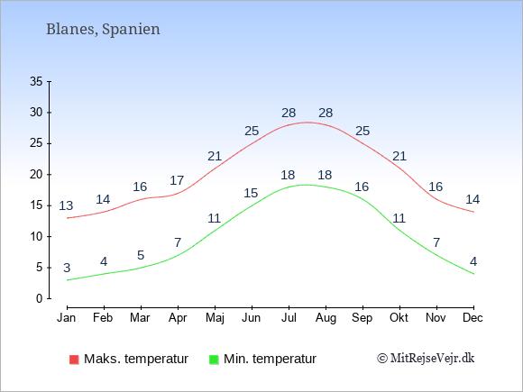 Gennemsnitlige temperaturer i Blanes -nat og dag: Januar 3;13. Februar 4;14. Marts 5;16. April 7;17. Maj 11;21. Juni 15;25. Juli 18;28. August 18;28. September 16;25. Oktober 11;21. November 7;16. December 4;14.