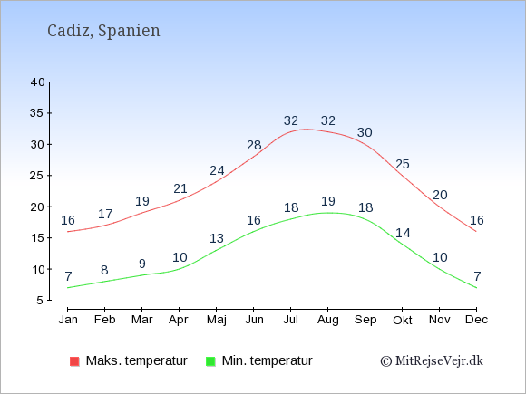 Gennemsnitlige temperaturer i Cadiz -nat og dag: Januar:7,16. Februar:8,17. Marts:9,19. April:10,21. Maj:13,24. Juni:16,28. Juli:18,32. August:19,32. September:18,30. Oktober:14,25. November:10,20. December:7,16.