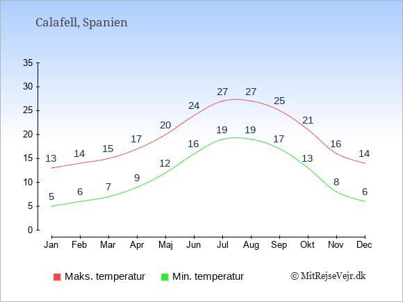Gennemsnitlige temperaturer i Calafell -nat og dag: Januar:5,13. Februar:6,14. Marts:7,15. April:9,17. Maj:12,20. Juni:16,24. Juli:19,27. August:19,27. September:17,25. Oktober:13,21. November:8,16. December:6,14.