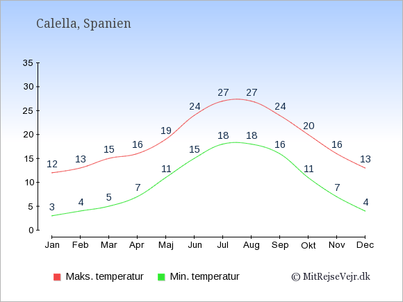 Gennemsnitlige temperaturer i Calella -nat og dag: Januar 3;12. Februar 4;13. Marts 5;15. April 7;16. Maj 11;19. Juni 15;24. Juli 18;27. August 18;27. September 16;24. Oktober 11;20. November 7;16. December 4;13.