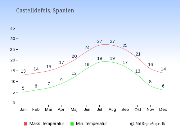 Gennemsnitlige temperaturer i Castelldefels -nat og dag: Januar 5;13. Februar 6;14. Marts 7;15. April 9;17. Maj 12;20. Juni 16;24. Juli 19;27. August 19;27. September 17;25. Oktober 13;21. November 8;16. December 6;14.