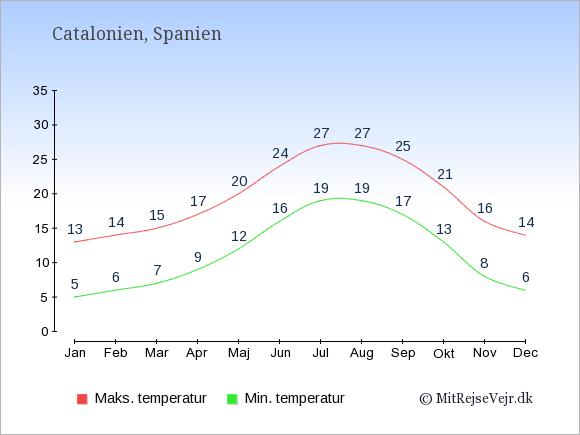 Gennemsnitlige temperaturer i Catalonien -nat og dag: Januar:5,13. Februar:6,14. Marts:7,15. April:9,17. Maj:12,20. Juni:16,24. Juli:19,27. August:19,27. September:17,25. Oktober:13,21. November:8,16. December:6,14.