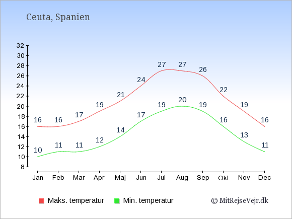 Gennemsnitlige temperaturer i Ceuta -nat og dag: Januar 10;16. Februar 11;16. Marts 11;17. April 12;19. Maj 14;21. Juni 17;24. Juli 19;27. August 20;27. September 19;26. Oktober 16;22. November 13;19. December 11;16.