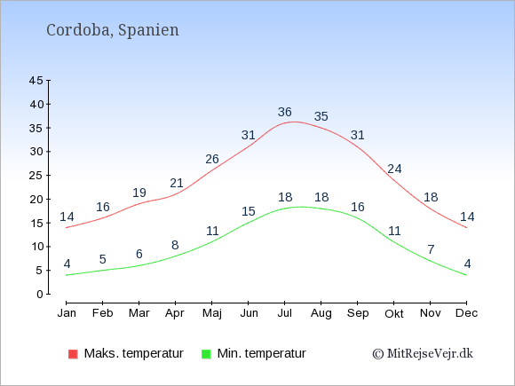 Gennemsnitlige temperaturer i Cordoba -nat og dag: Januar 4;14. Februar 5;16. Marts 6;19. April 8;21. Maj 11;26. Juni 15;31. Juli 18;36. August 18;35. September 16;31. Oktober 11;24. November 7;18. December 4;14.