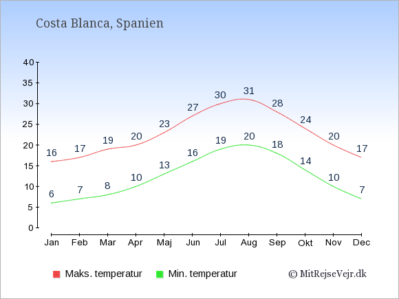 Gennemsnitlige temperaturer i Costa Blanca -nat og dag: Januar:6,16. Februar:7,17. Marts:8,19. April:10,20. Maj:13,23. Juni:16,27. Juli:19,30. August:20,31. September:18,28. Oktober:14,24. November:10,20. December:7,17.
