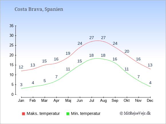 Gennemsnitlige temperaturer i Costa Brava -nat og dag: Januar:3,12. Februar:4,13. Marts:5,15. April:7,16. Maj:11,19. Juni:15,24. Juli:18,27. August:18,27. September:16,24. Oktober:11,20. November:7,16. December:4,13.
