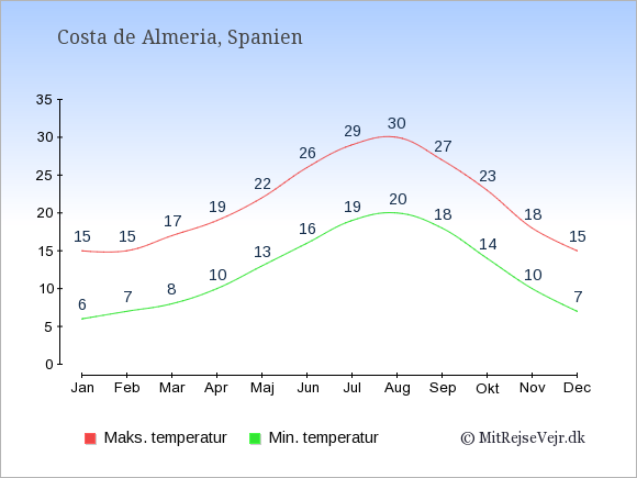 Gennemsnitlige temperaturer i Costa de Almeria -nat og dag: Januar:6,15. Februar:7,15. Marts:8,17. April:10,19. Maj:13,22. Juni:16,26. Juli:19,29. August:20,30. September:18,27. Oktober:14,23. November:10,18. December:7,15.