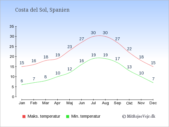 Gennemsnitlige temperaturer i Costa del Sol -nat og dag: Januar:6,15. Februar:7,16. Marts:8,18. April:10,19. Maj:12,23. Juni:16,27. Juli:19,30. August:19,30. September:17,27. Oktober:13,22. November:10,18. December:7,15.