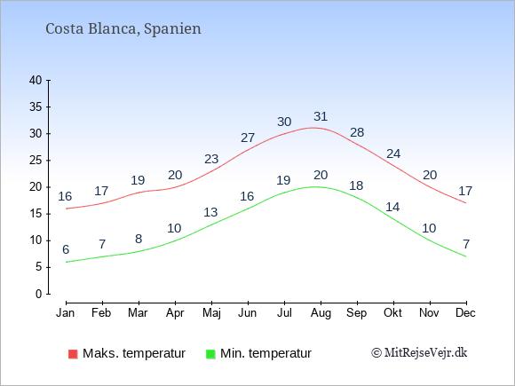 Gennemsnitlige temperaturer i Costa Blanca -nat og dag: Januar 6;16. Februar 7;17. Marts 8;19. April 10;20. Maj 13;23. Juni 16;27. Juli 19;30. August 20;31. September 18;28. Oktober 14;24. November 10;20. December 7;17.