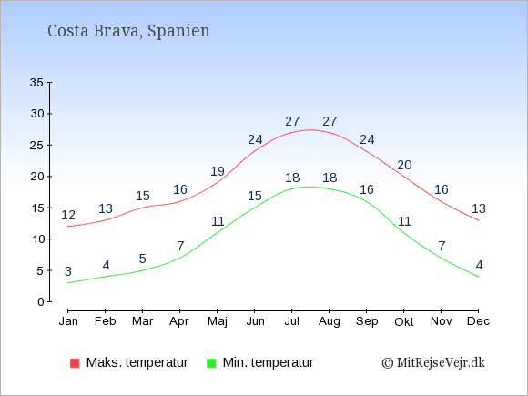 Gennemsnitlige temperaturer i Costa Brava -nat og dag: Januar 3;12. Februar 4;13. Marts 5;15. April 7;16. Maj 11;19. Juni 15;24. Juli 18;27. August 18;27. September 16;24. Oktober 11;20. November 7;16. December 4;13.