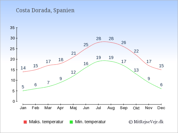 Gennemsnitlige temperaturer i Costa Dorada -nat og dag: Januar 5;14. Februar 6;15. Marts 7;17. April 9;18. Maj 12;21. Juni 16;25. Juli 19;28. August 19;28. September 17;26. Oktober 13;22. November 9;17. December 6;15.