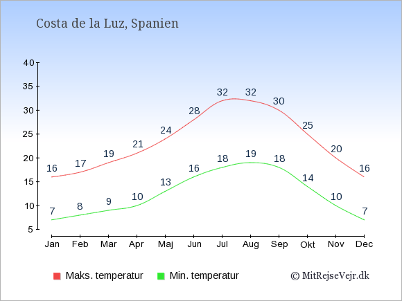Gennemsnitlige temperaturer i Costa de la Luz -nat og dag: Januar 7;16. Februar 8;17. Marts 9;19. April 10;21. Maj 13;24. Juni 16;28. Juli 18;32. August 19;32. September 18;30. Oktober 14;25. November 10;20. December 7;16.
