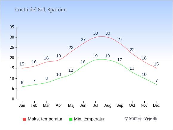 Gennemsnitlige temperaturer i Costa del Sol -nat og dag: Januar 6;15. Februar 7;16. Marts 8;18. April 10;19. Maj 12;23. Juni 16;27. Juli 19;30. August 19;30. September 17;27. Oktober 13;22. November 10;18. December 7;15.
