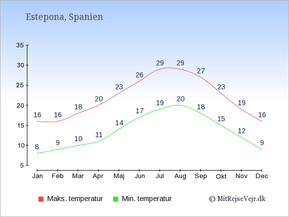 Gennemsnitlige temperaturer i Estepona -nat og dag: Januar 8;16. Februar 9;16. Marts 10;18. April 11;20. Maj 14;23. Juni 17;26. Juli 19;29. August 20;29. September 18;27. Oktober 15;23. November 12;19. December 9;16.