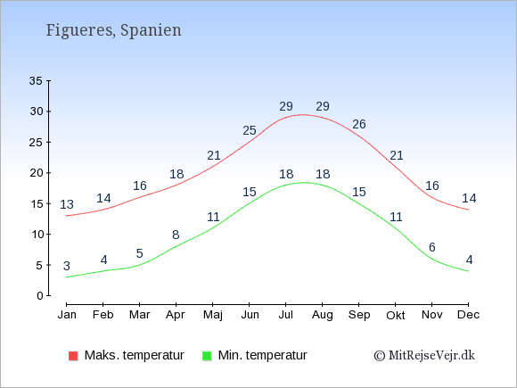 Gennemsnitlige temperaturer i Figueres -nat og dag: Januar 3;13. Februar 4;14. Marts 5;16. April 8;18. Maj 11;21. Juni 15;25. Juli 18;29. August 18;29. September 15;26. Oktober 11;21. November 6;16. December 4;14.