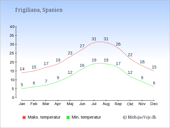 Gennemsnitlige temperaturer i Frigiliana -nat og dag: Januar 5;14. Februar 6;15. Marts 7;17. April 9;19. Maj 12;23. Juni 16;27. Juli 19;31. August 19;31. September 17;28. Oktober 12;22. November 9;18. December 6;15.