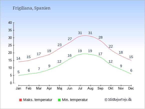 Gennemsnitlige temperaturer i Frigiliana -nat og dag: Januar 5;14. Februar 6;15. Marts 7;17. April 9;19. Maj 12;23. Juni 16;27. Juli 19;31. August 19;31. September 17;28. Oktober 12;22. November 9;18. December 6;15.
