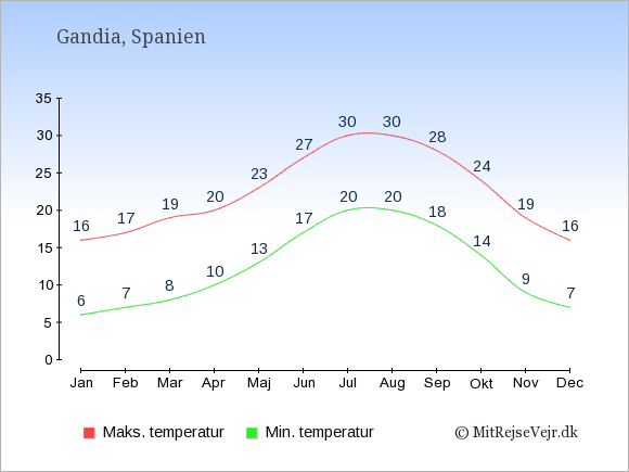 Gennemsnitlige temperaturer i Gandia -nat og dag: Januar 6;16. Februar 7;17. Marts 8;19. April 10;20. Maj 13;23. Juni 17;27. Juli 20;30. August 20;30. September 18;28. Oktober 14;24. November 9;19. December 7;16.