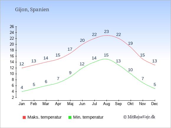 Gennemsnitlige temperaturer i Gijon -nat og dag: Januar 4;12. Februar 5;13. Marts 6;14. April 7;15. Maj 9;17. Juni 12;20. Juli 14;22. August 15;23. September 13;22. Oktober 10;19. November 7;15. December 5;13.