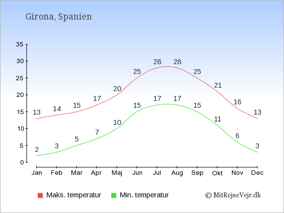 Gennemsnitlige temperaturer i Girona -nat og dag: Januar:2,13. Februar:3,14. Marts:5,15. April:7,17. Maj:10,20. Juni:15,25. Juli:17,28. August:17,28. September:15,25. Oktober:11,21. November:6,16. December:3,13.