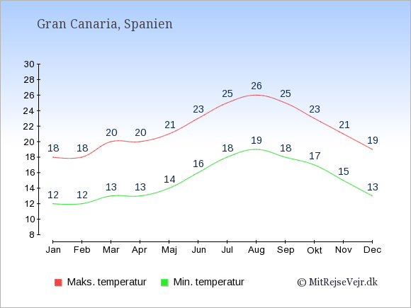 Gennemsnitlige temperaturer på Gran Canaria -nat og dag: Januar:12,18. Februar:12,18. Marts:13,20. April:13,20. Maj:14,21. Juni:16,23. Juli:18,25. August:19,26. September:18,25. Oktober:17,23. November:15,21. December:13,19.