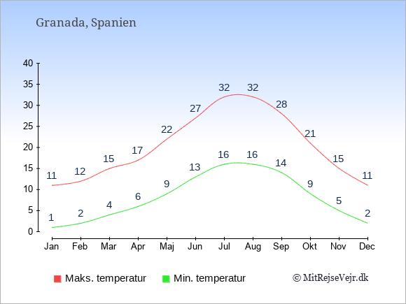 Gennemsnitlige temperaturer i Granada -nat og dag: Januar:1,11. Februar:2,12. Marts:4,15. April:6,17. Maj:9,22. Juni:13,27. Juli:16,32. August:16,32. September:14,28. Oktober:9,21. November:5,15. December:2,11.