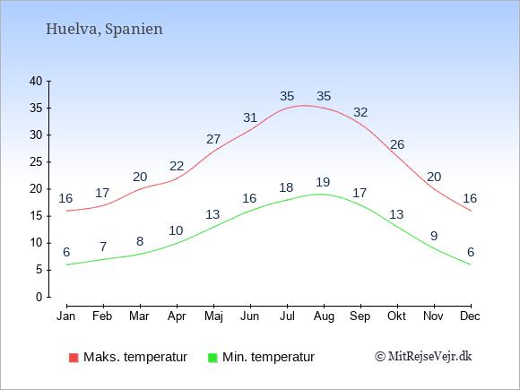 Gennemsnitlige temperaturer i Huelva -nat og dag: Januar 6;16. Februar 7;17. Marts 8;20. April 10;22. Maj 13;27. Juni 16;31. Juli 18;35. August 19;35. September 17;32. Oktober 13;26. November 9;20. December 6;16.