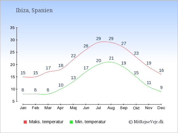 Gennemsnitlige temperaturer på Ibiza -nat og dag: Januar 8;15. Februar 8;15. Marts 8;17. April 10;18. Maj 13;22. Juni 17;26. Juli 20;29. August 21;29. September 19;27. Oktober 15;23. November 11;19. December 9;16.
