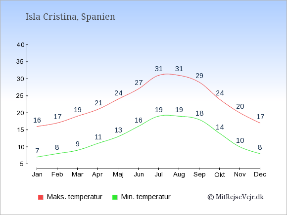 Gennemsnitlige temperaturer i Isla Cristina -nat og dag: Januar 7;16. Februar 8;17. Marts 9;19. April 11;21. Maj 13;24. Juni 16;27. Juli 19;31. August 19;31. September 18;29. Oktober 14;24. November 10;20. December 8;17.