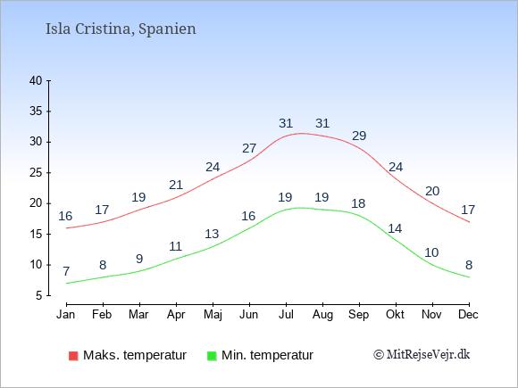 Gennemsnitlige temperaturer i Isla Cristina -nat og dag: Januar 7,16. Februar 8,17. Marts 9,19. April 11,21. Maj 13,24. Juni 16,27. Juli 19,31. August 19,31. September 18,29. Oktober 14,24. November 10,20. December 8,17.