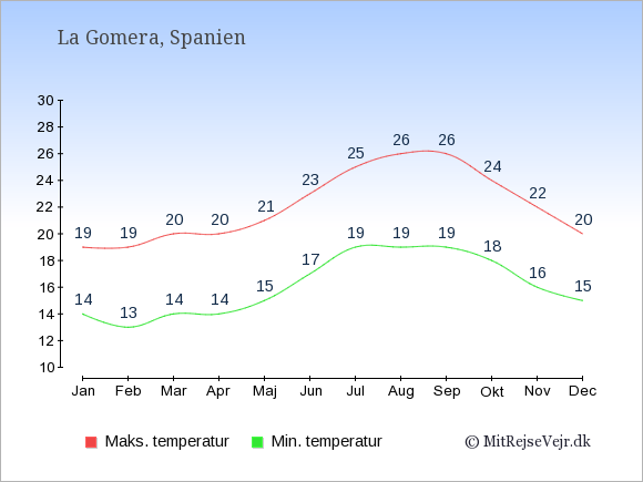 Gennemsnitlige temperaturer på La Gomera -nat og dag: Januar:14,19. Februar:13,19. Marts:14,20. April:14,20. Maj:15,21. Juni:17,23. Juli:19,25. August:19,26. September:19,26. Oktober:18,24. November:16,22. December:15,20.