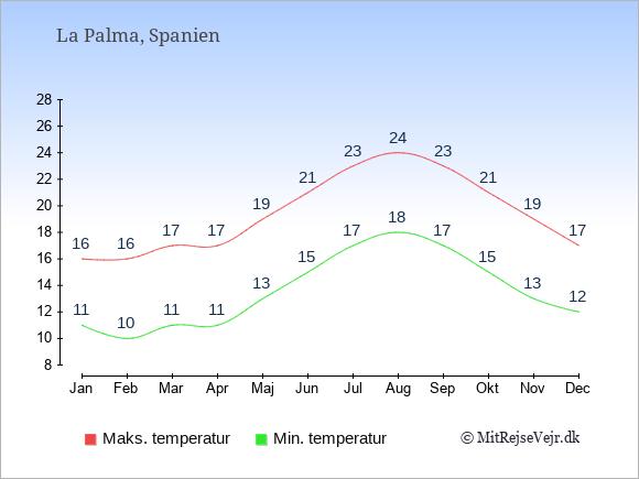 Gennemsnitlige temperaturer på La Palma -nat og dag: Januar:11,16. Februar:10,16. Marts:11,17. April:11,17. Maj:13,19. Juni:15,21. Juli:17,23. August:18,24. September:17,23. Oktober:15,21. November:13,19. December:12,17.