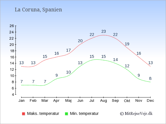 Gennemsnitlige temperaturer i La Coruna -nat og dag: Januar 7;13. Februar 7;13. Marts 7;15. April 9;16. Maj 10;17. Juni 13;20. Juli 15;22. August 15;23. September 14;22. Oktober 12;19. November 9;16. December 8;13.