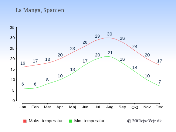 Gennemsnitlige temperaturer i La Manga -nat og dag: Januar 6,16. Februar 6,17. Marts 8,18. April 10,20. Maj 13,23. Juni 17,26. Juli 20,29. August 21,30. September 18,28. Oktober 14,24. November 10,20. December 7,17.