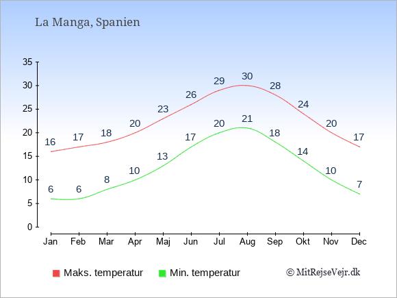 Gennemsnitlige temperaturer i La Manga -nat og dag: Januar 6;16. Februar 6;17. Marts 8;18. April 10;20. Maj 13;23. Juni 17;26. Juli 20;29. August 21;30. September 18;28. Oktober 14;24. November 10;20. December 7;17.